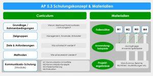 Aufbau des Kommunikado-Schulungskonzept und der Materialien (1)