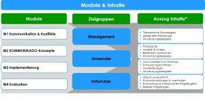 Aufbau des Kommunikado-Schulungskonzept und der Materialien (2)